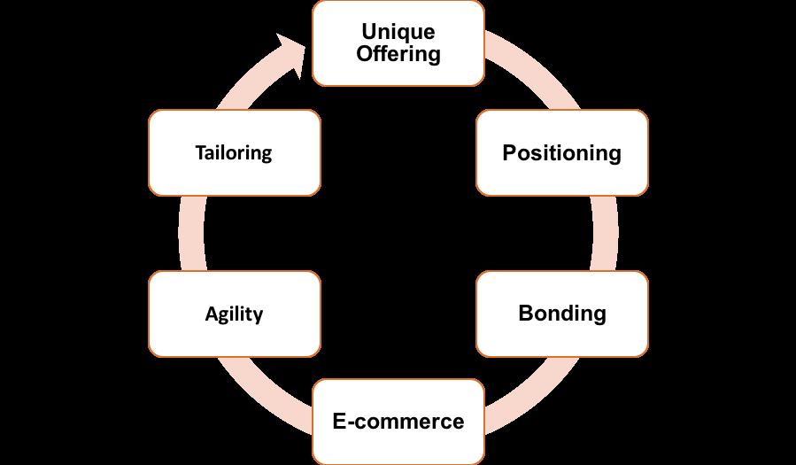 UPBEAT - Brand Creation and Evolution